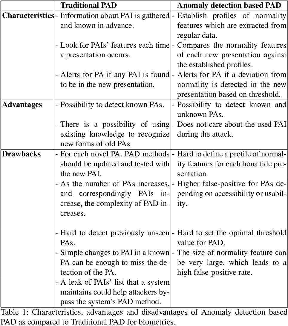 Figure 2 for A Survey on Unknown Presentation Attack Detection for Fingerprint