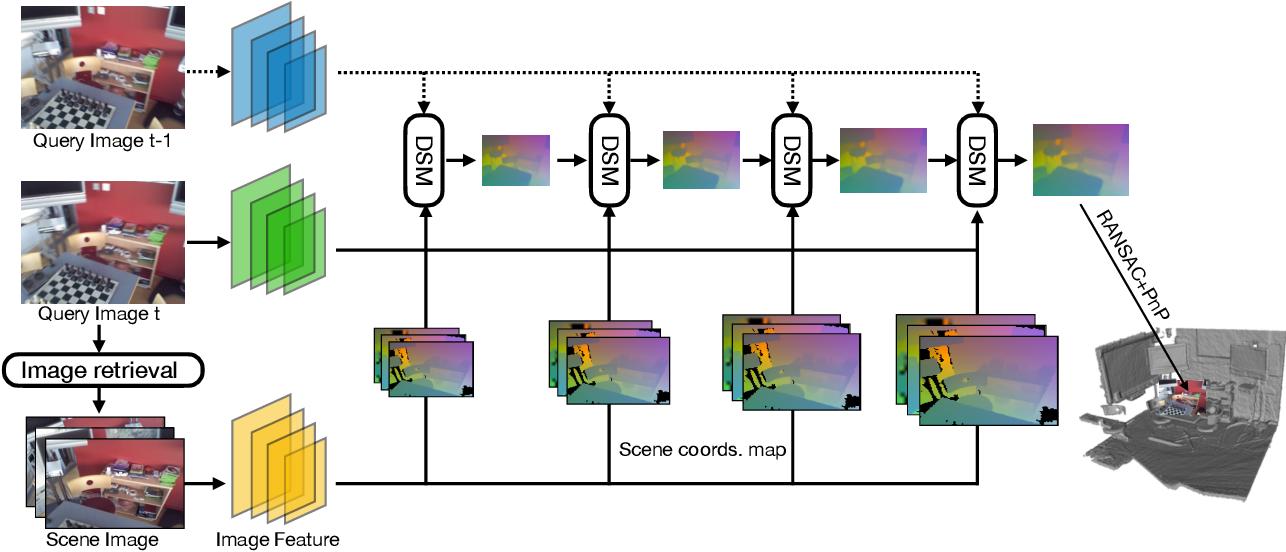 Figure 1 for Learning Camera Localization via Dense Scene Matching