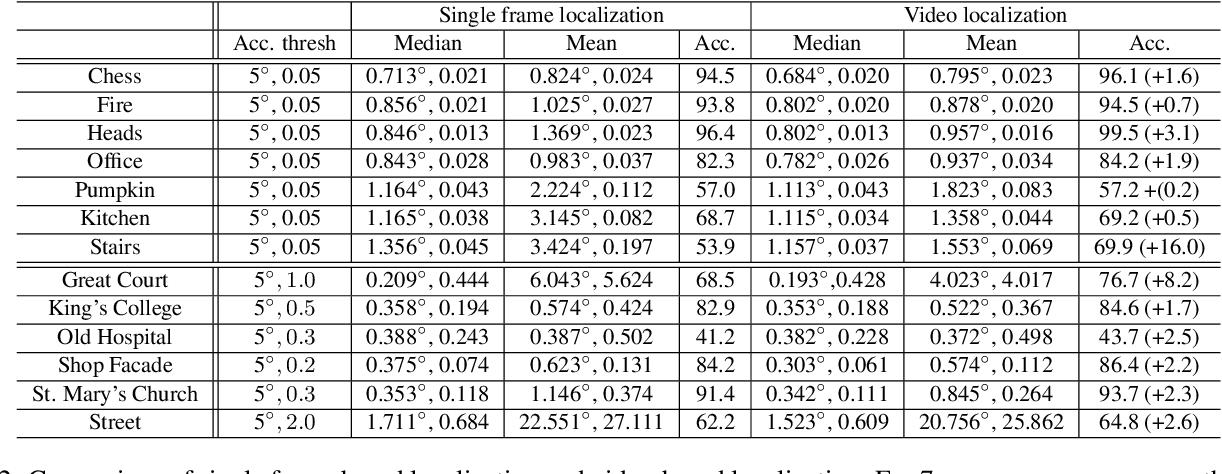 Figure 4 for Learning Camera Localization via Dense Scene Matching