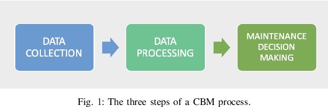 Figure 1 for Artificial Intelligence Based Prognostic Maintenance of Renewable Energy Systems: A Review of Techniques, Challenges, and Future Research Directions