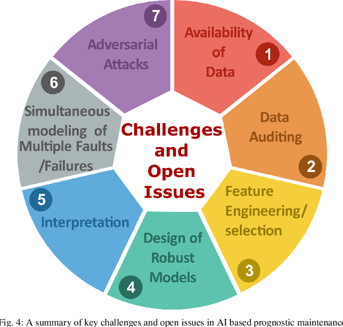 Figure 4 for Artificial Intelligence Based Prognostic Maintenance of Renewable Energy Systems: A Review of Techniques, Challenges, and Future Research Directions