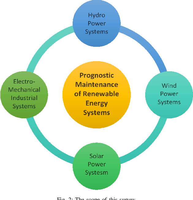 Figure 2 for Artificial Intelligence Based Prognostic Maintenance of Renewable Energy Systems: A Review of Techniques, Challenges, and Future Research Directions