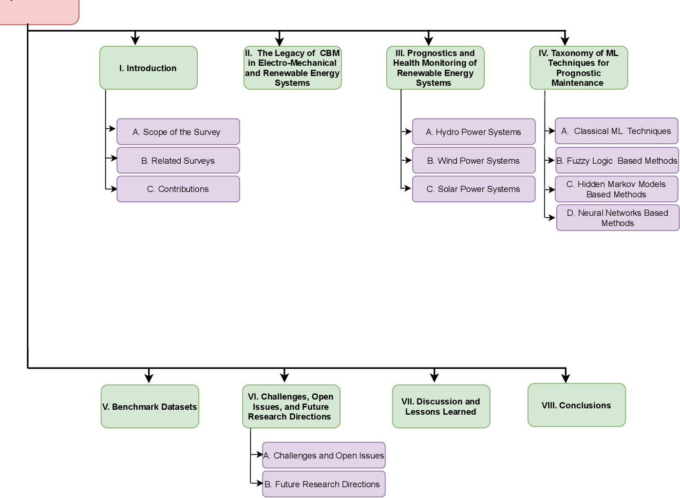Figure 3 for Artificial Intelligence Based Prognostic Maintenance of Renewable Energy Systems: A Review of Techniques, Challenges, and Future Research Directions