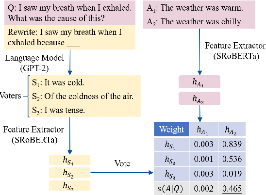 Figure 3 for A Semantic-based Method for Unsupervised Commonsense Question Answering
