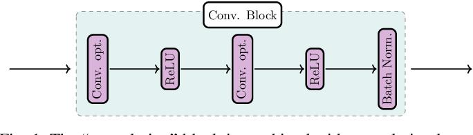 Figure 1 for MeDaS: An open-source platform as service to help break the walls between medicine and informatics