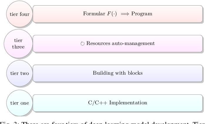 Figure 3 for MeDaS: An open-source platform as service to help break the walls between medicine and informatics