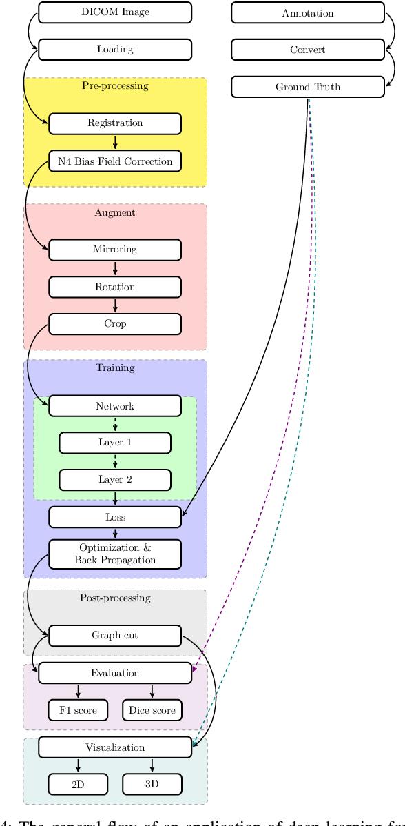 Figure 4 for MeDaS: An open-source platform as service to help break the walls between medicine and informatics