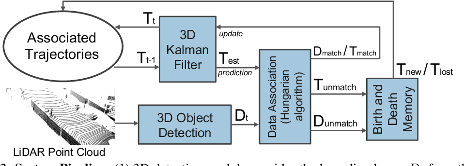 Figure 2 for A Baseline for 3D Multi-Object Tracking