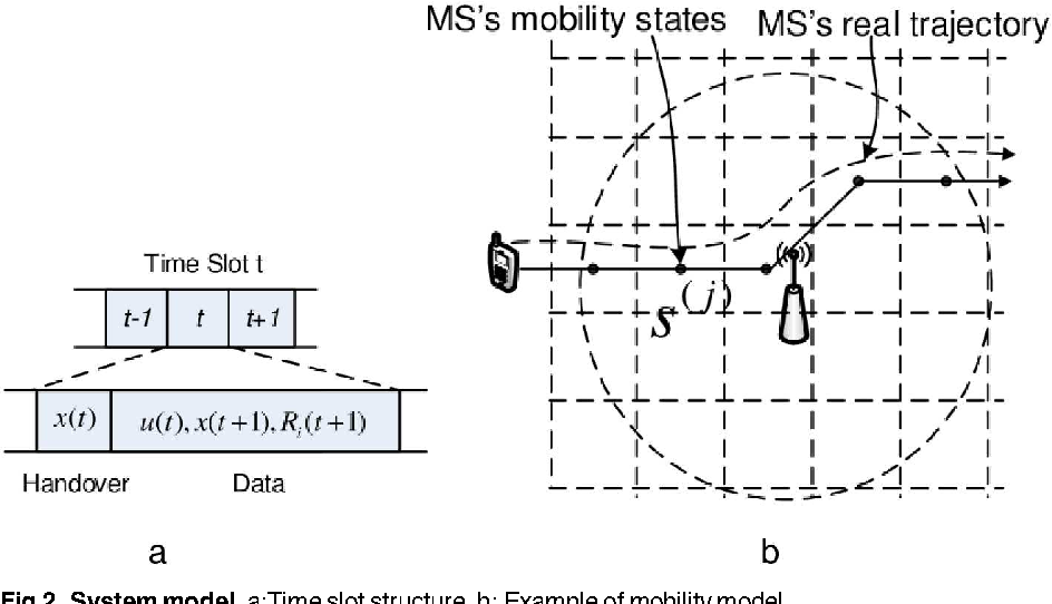 example of structural mobility