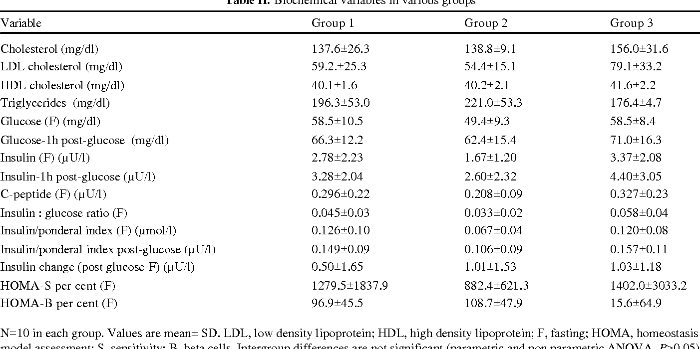 Table Ii From Insulin Levels In Low Birth Weight Neonates