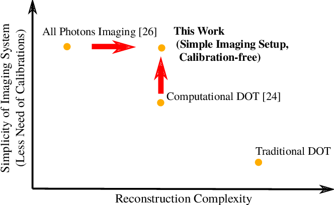 Figure 2 for Automatic Differentiation for All Photons Imaging to See Inside Volumetric Scattering Media