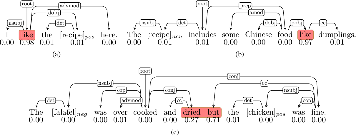 Figure 1 for Relational Graph Attention Network for Aspect-based Sentiment Analysis