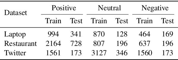 Figure 2 for Relational Graph Attention Network for Aspect-based Sentiment Analysis