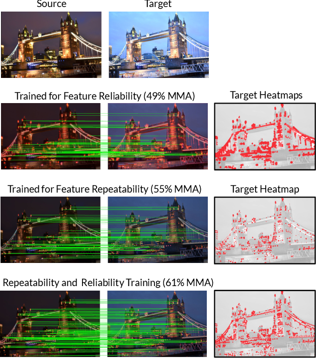 Figure 1 for HDD-Net: Hybrid Detector Descriptor with Mutual Interactive Learning
