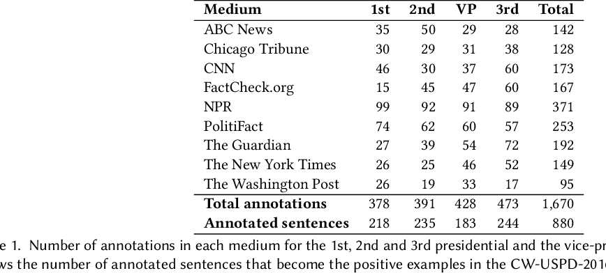 Figure 1 for Automatic Fact-Checking Using Context and Discourse Information