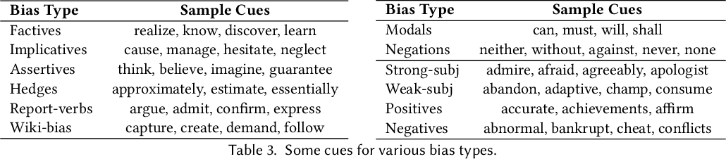 Figure 3 for Automatic Fact-Checking Using Context and Discourse Information