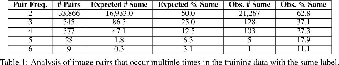 Figure 2 for NLVR2 Visual Bias Analysis
