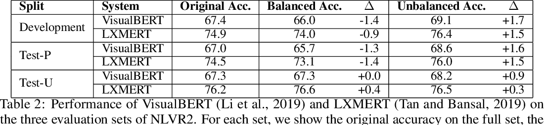Figure 4 for NLVR2 Visual Bias Analysis