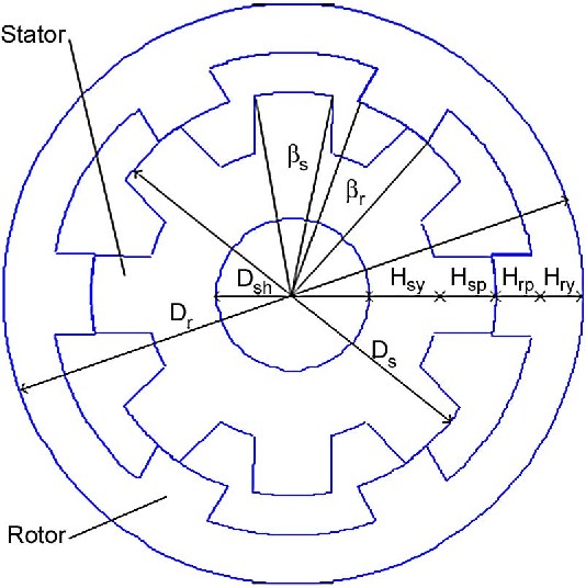 Multi Objective Optimization Design Of In Wheel Switched Reluctance