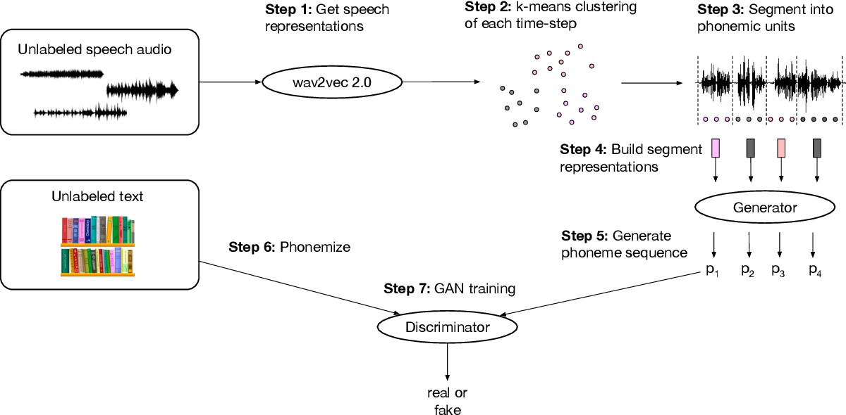 Figure 1 for Unsupervised Speech Recognition