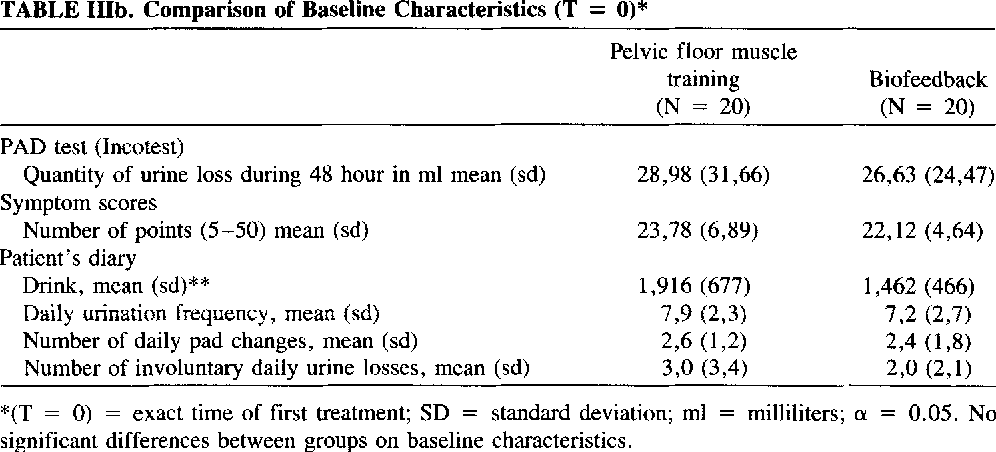 TABLE IIIb. Comparison of Baseline Characteristics (T = 0)*