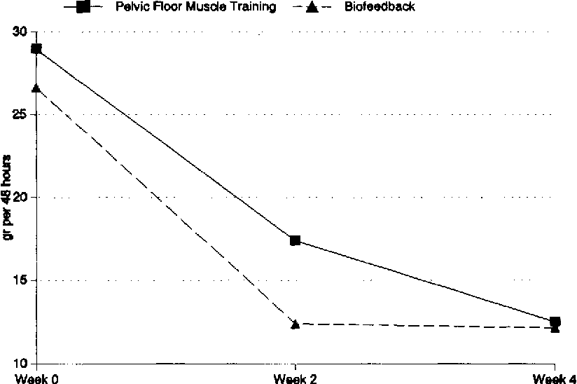 Mean involuntary urine loss in grams per 48 hours.