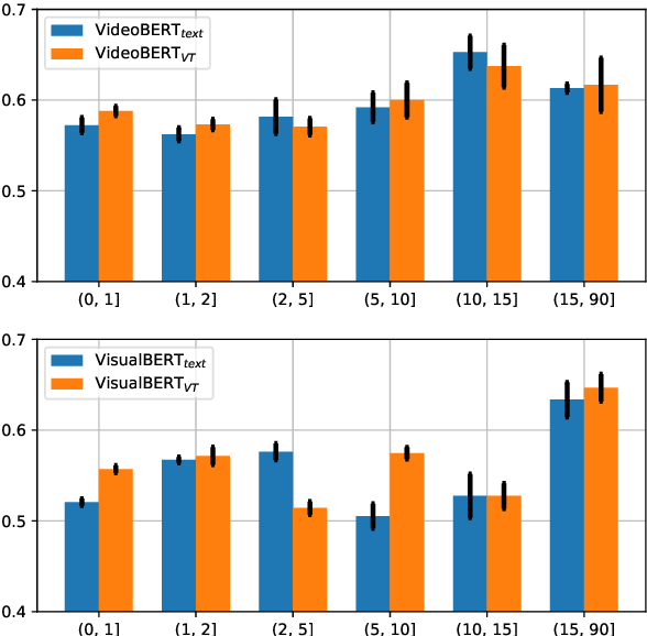 Figure 2 for Does Vision-and-Language Pretraining Improve Lexical Grounding?