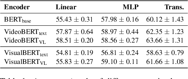 Figure 1 for Does Vision-and-Language Pretraining Improve Lexical Grounding?