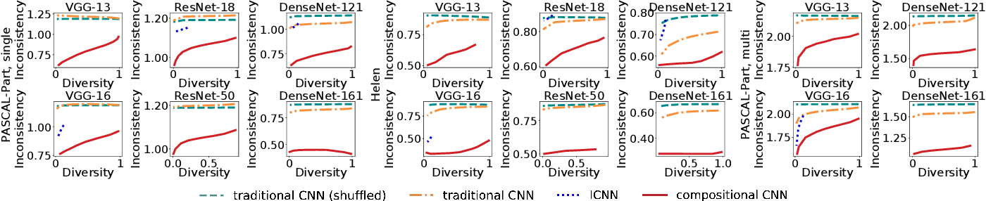Figure 3 for Interpretable Compositional Convolutional Neural Networks