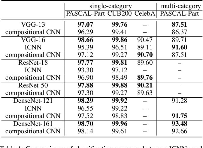 Figure 2 for Interpretable Compositional Convolutional Neural Networks