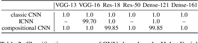 Figure 4 for Interpretable Compositional Convolutional Neural Networks