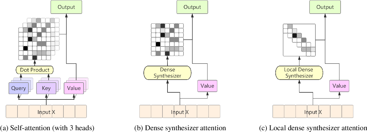 Figure 1 for Transformer-based End-to-End Speech Recognition with Local Dense Synthesizer Attention