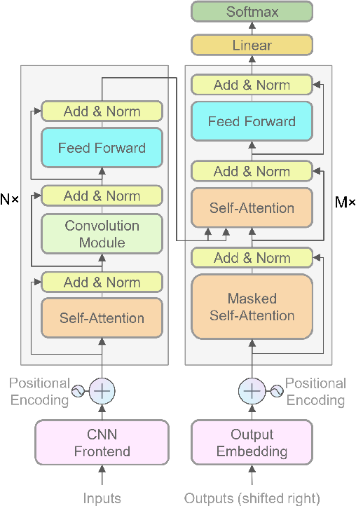 Figure 3 for Transformer-based End-to-End Speech Recognition with Local Dense Synthesizer Attention