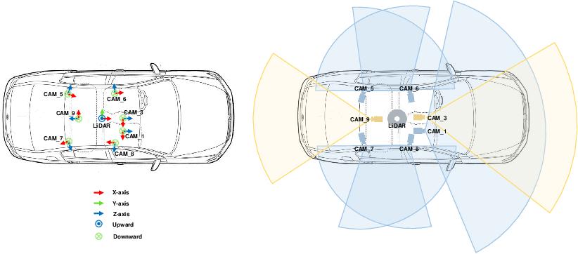Figure 3 for One Million Scenes for Autonomous Driving: ONCE Dataset