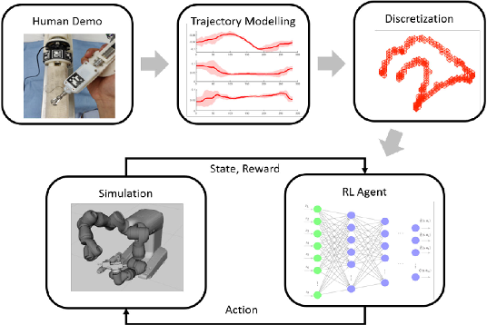 Figure 1 for Constrained-Space Optimization and Reinforcement Learning for Complex Tasks
