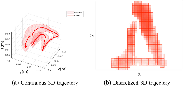 Figure 3 for Constrained-Space Optimization and Reinforcement Learning for Complex Tasks