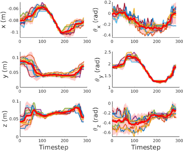 Figure 4 for Constrained-Space Optimization and Reinforcement Learning for Complex Tasks
