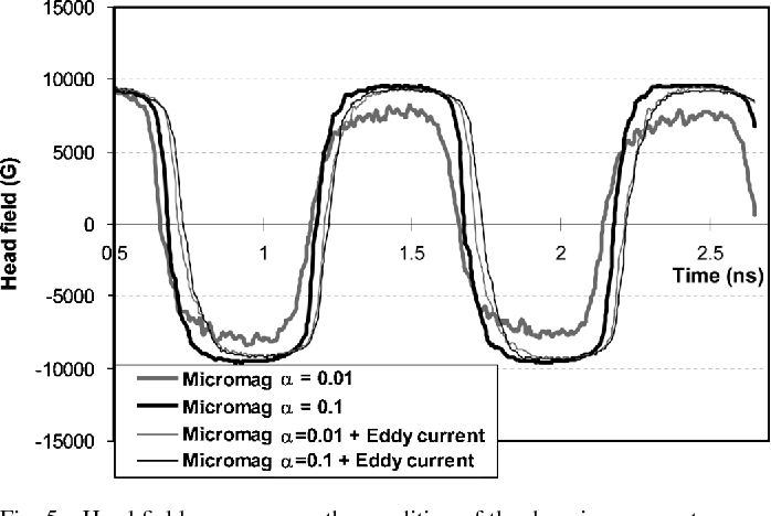 Micromagnetics and Eddy Current Effects in Magnetic Recording Heads