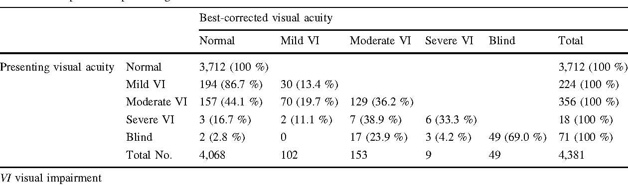 Prevalence And Predictors Of Refractive Error And Spectacle Coverage
