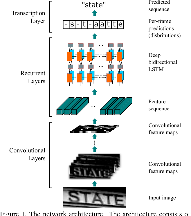Figure 1 for An End-to-End Trainable Neural Network for Image-based Sequence Recognition and Its Application to Scene Text Recognition