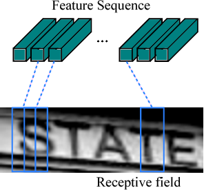 Figure 3 for An End-to-End Trainable Neural Network for Image-based Sequence Recognition and Its Application to Scene Text Recognition