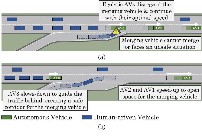 Figure 1 for Cooperative Autonomous Vehicles that Sympathize with Human Drivers