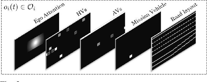 Figure 2 for Cooperative Autonomous Vehicles that Sympathize with Human Drivers