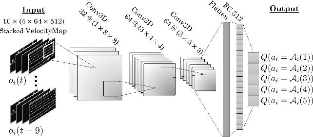 Figure 3 for Cooperative Autonomous Vehicles that Sympathize with Human Drivers