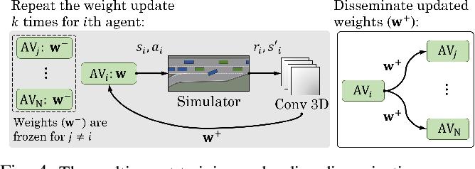 Figure 4 for Cooperative Autonomous Vehicles that Sympathize with Human Drivers