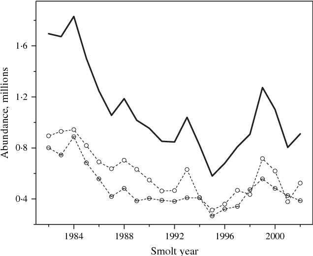 Figure 4 From Monthly Indices Of The Post Smolt Growth Of Atlantic