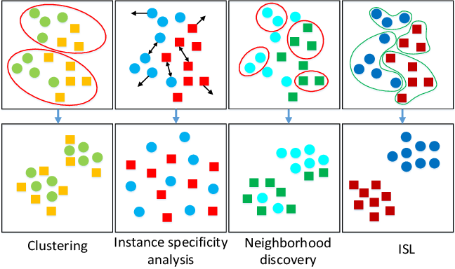 Figure 1 for Instance Similarity Learning for Unsupervised Feature Representation