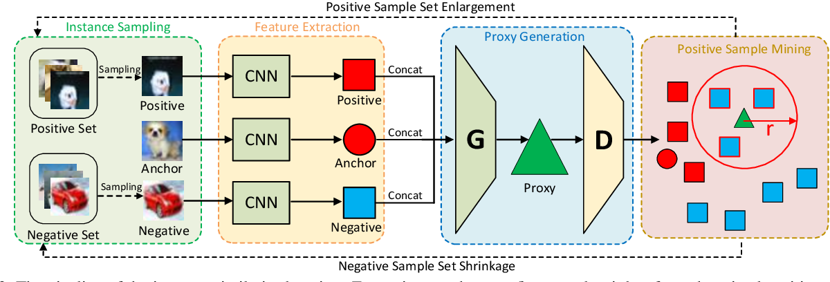 Figure 3 for Instance Similarity Learning for Unsupervised Feature Representation