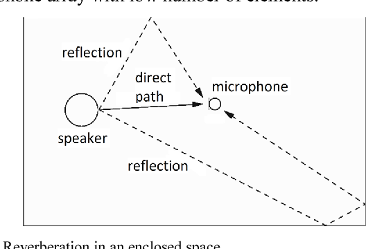 Beamforming with small diameter microphone array - Semantic Scholar