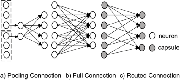 Figure 2 for Towards Scalable and Reliable Capsule Networks for Challenging NLP Applications